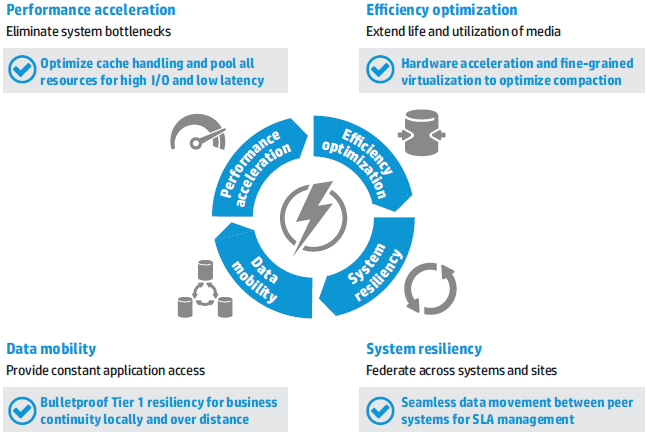 HP 3PAR StoreServ flash-optimized architecture