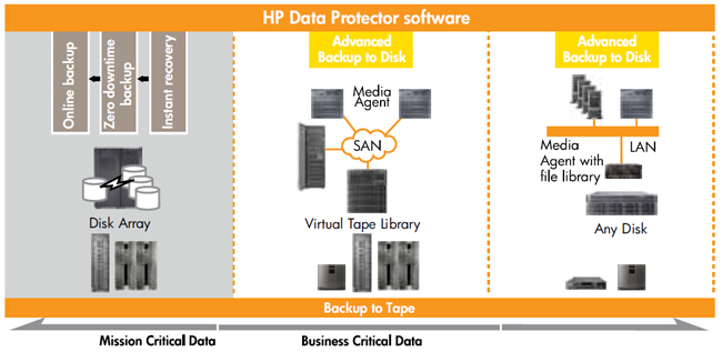 Hp Data Protector Software Advanced Backup To Disk. What Do Floor Leaders Do Art Institute Indiana. Divorce Attorney In Utah Dish Latino Internet. Small Business Loans For Startups. It Help Desk Ticketing Software. Does Sallie Mae Consolidate Student Loans. Online Printing Coupons Online History Degree. Video Production Workflow Auction Car Chicago. Car Rental Sydney Australia Dark Fiber Speed